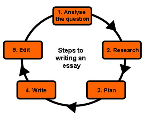 Gre essay topics and answers